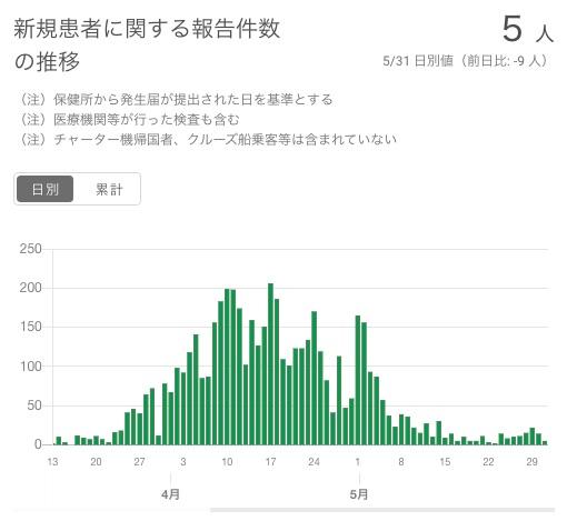 コロナ 感染 者 数 東京